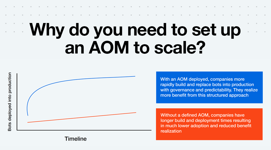Why do you need to set up an AOM to scale?
