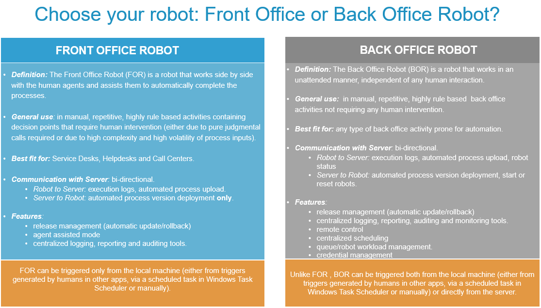 Uipath robots - Definition of back office ...