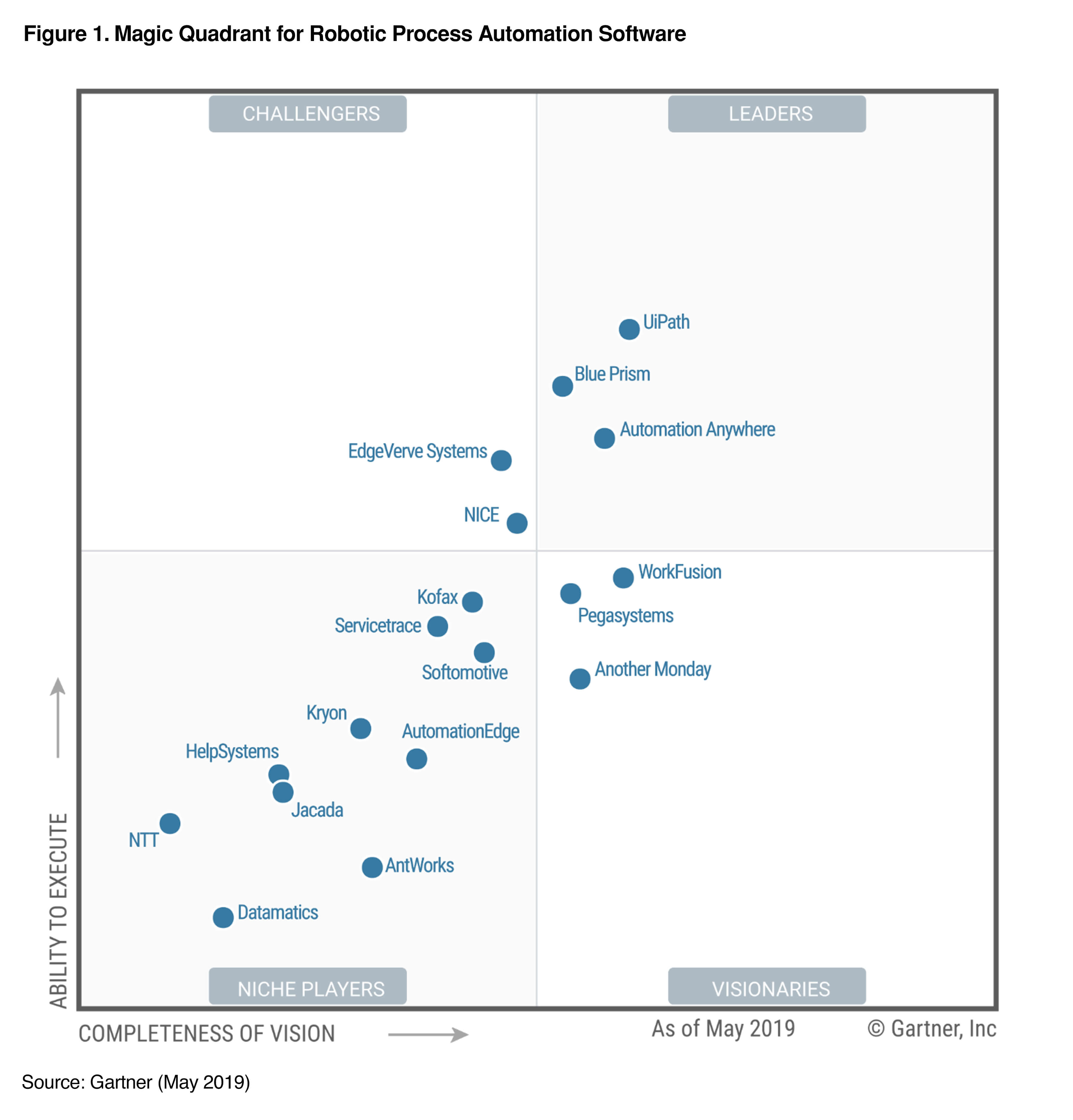 Uipath A Leader In 2019 Gartner Magic Quadrant For Robotic Process Automation Software Uipath