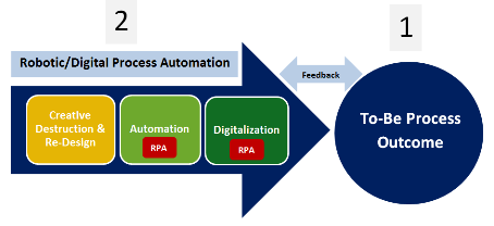 Robotic Process Automation's Next Big Step – IPA or Digitalization?