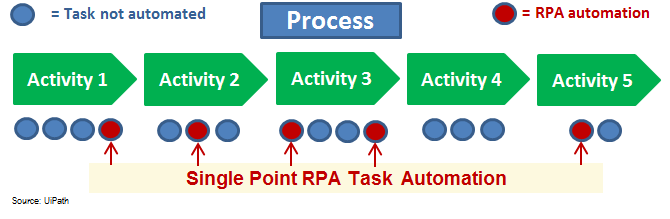 Single Point Robotic Process Automation Diagram