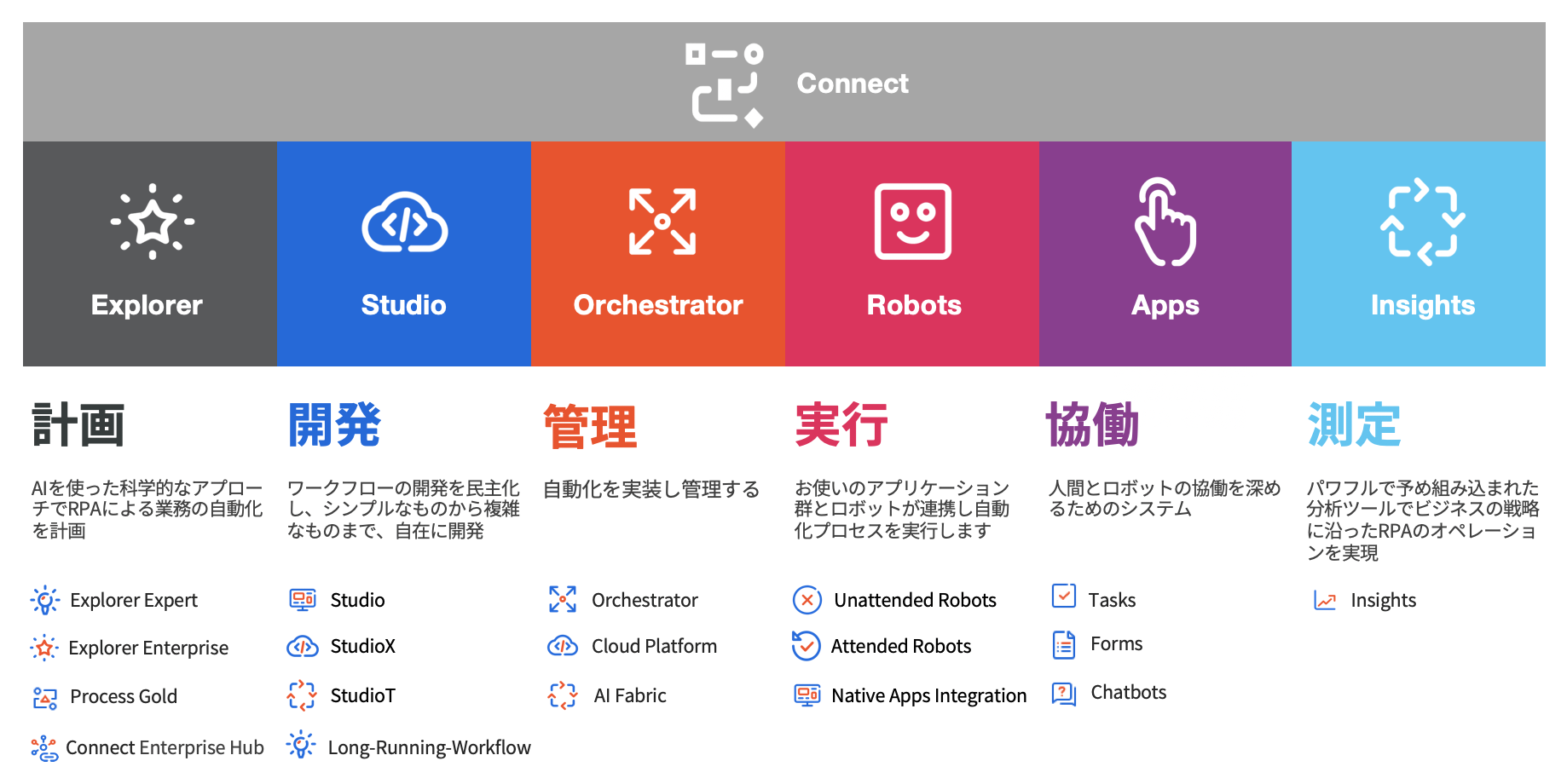 UiPath-Products-Project