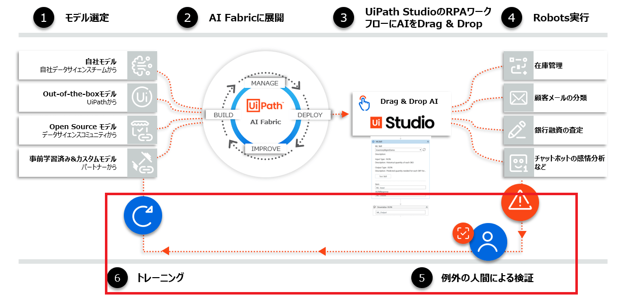 AI-Fabric