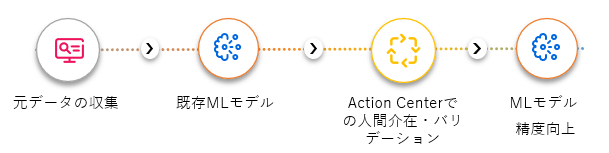 AI-Action-Center