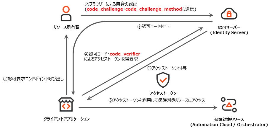 認可コード+PKCE