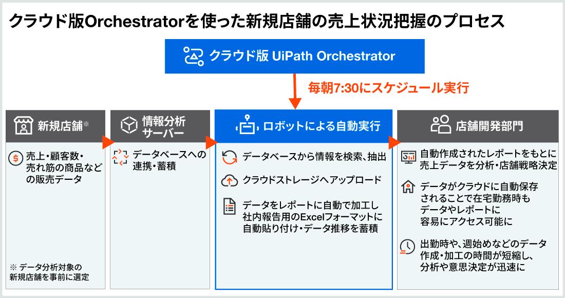 クラウド版Orchestratorを使った新規店舗の売上状況把握のプロセス