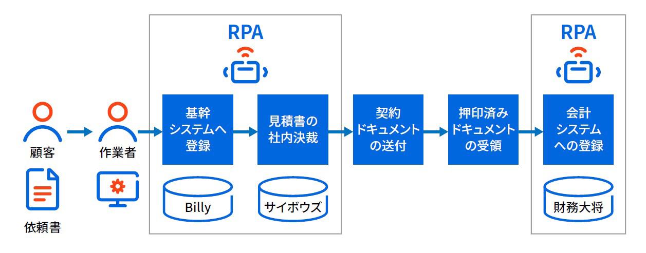 システム連携イメージ