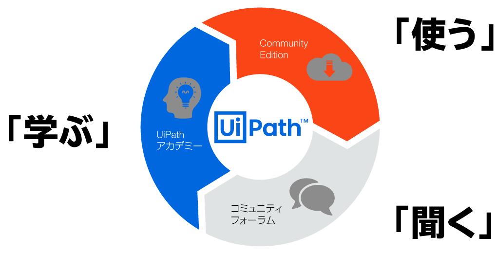 UiPath-Academy-Support