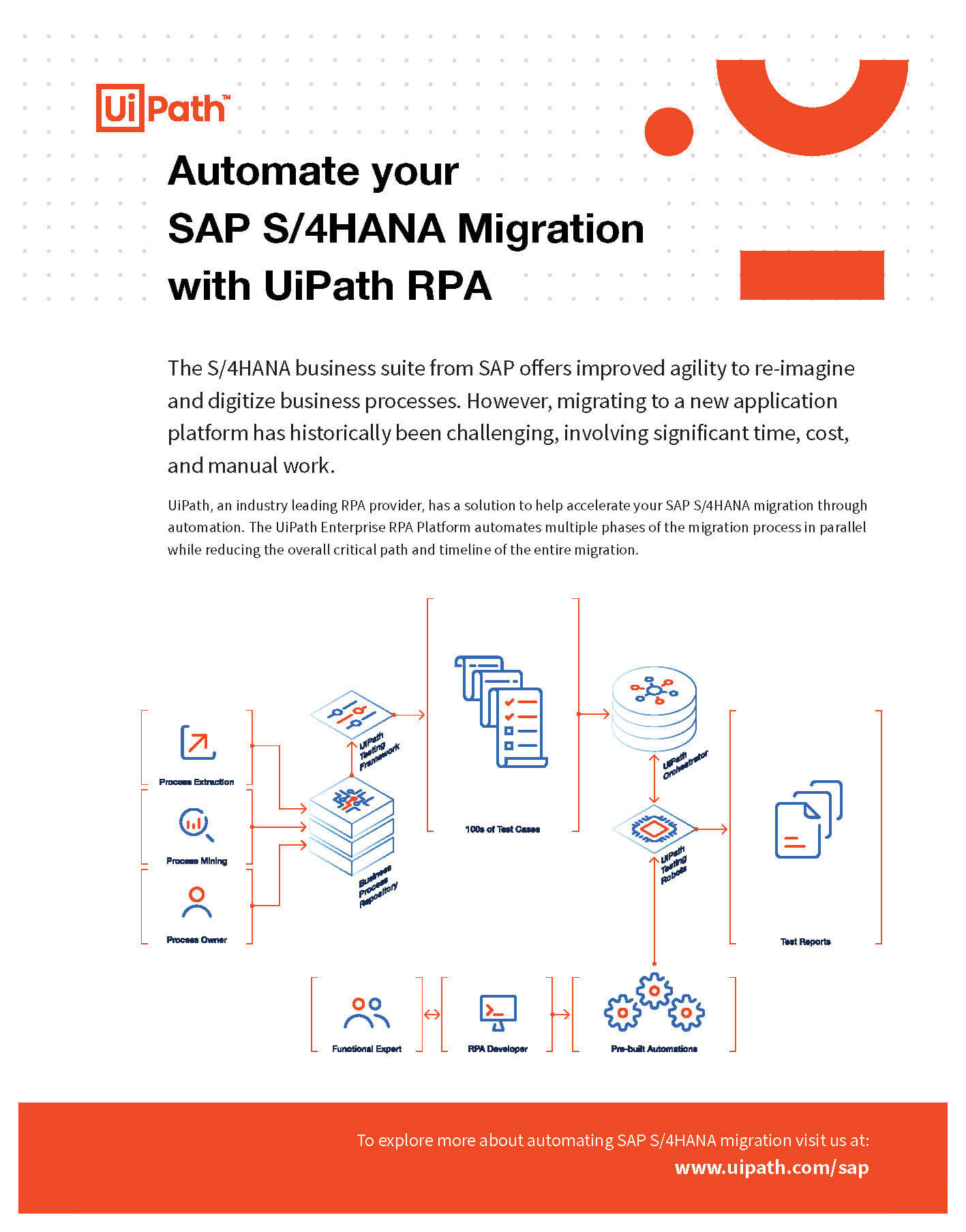 SAP S4HANA Migration Factsheet