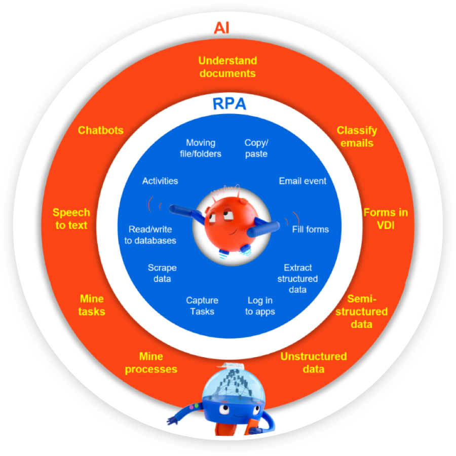 Diagram AI-RPA