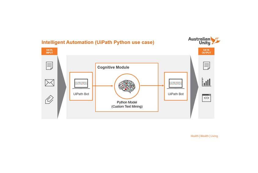 Australian Unity Intelligent Automation-UiPath-Python-use-case
