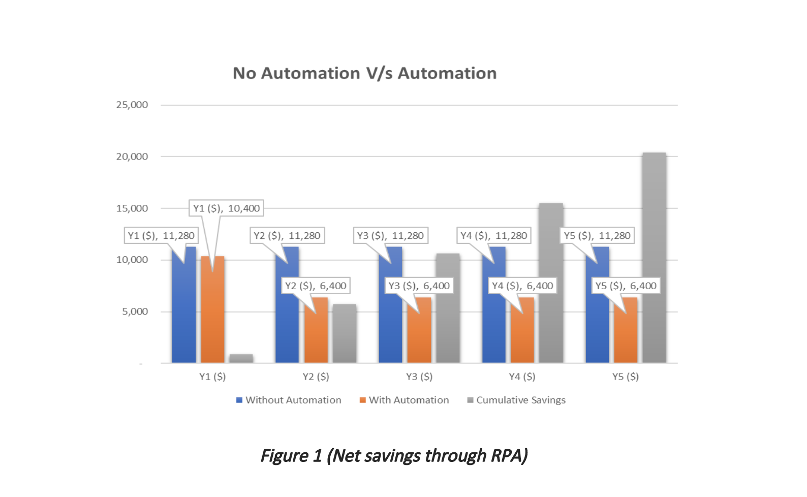 Figure 1 (Net savings through RPA)