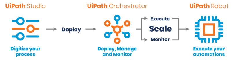 Platform-new-image-Orchestrator-Robot-Studio-UiPath