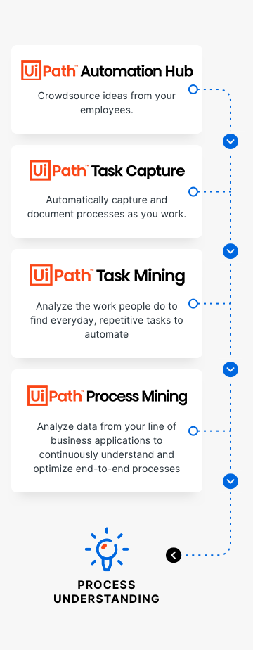 UiPath-Process-Mining-Diagram-Mobile