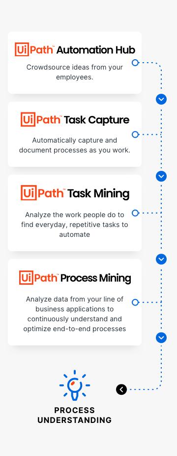 UiPath-Process-Mining-Diagram-Mobile