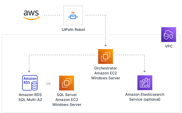 Quickly deploy UiPath on AWS with our pre-built configs