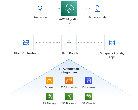 IT Automation Integrations with AWS processes