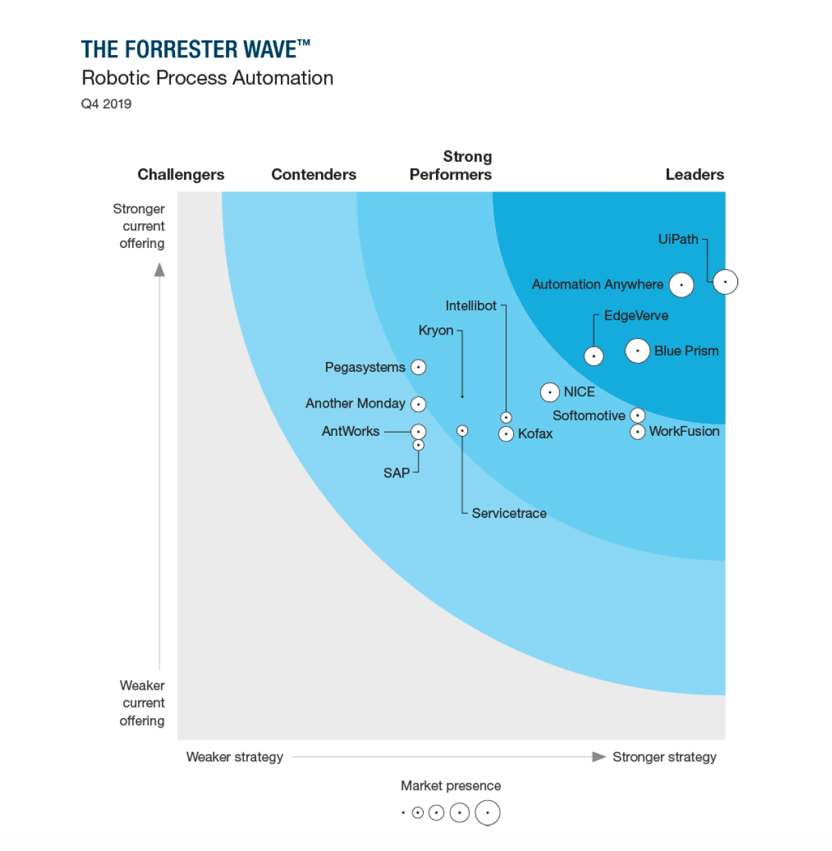 Forrester-UiPath