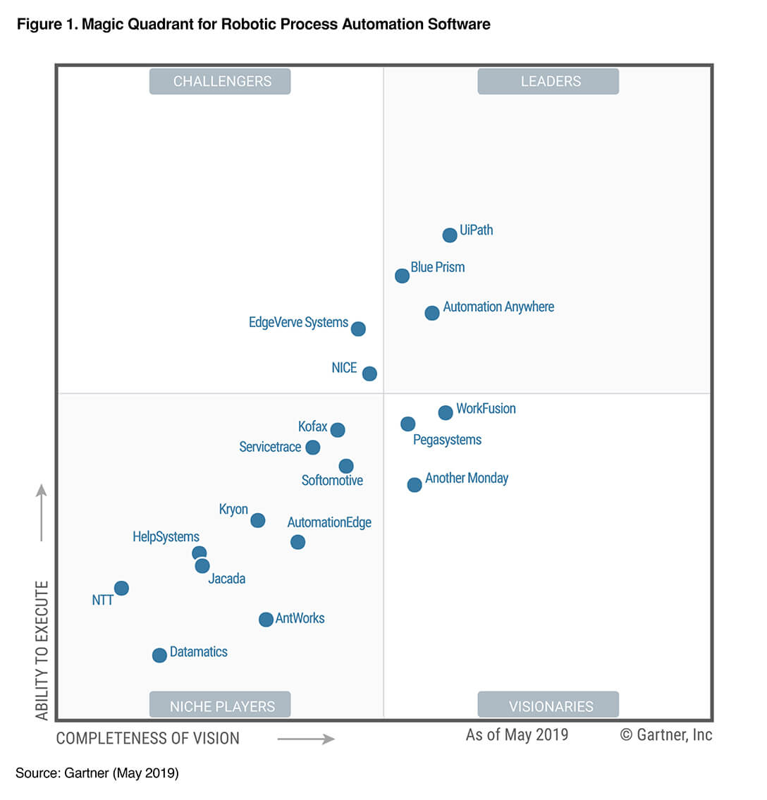 Robotic Process Automation Gartner 2019 -RPA Leader Report