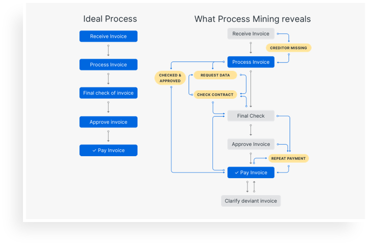 UiPath Process Mining